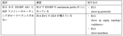 CCIE_TS_Part1_21.png