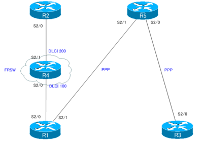 CCIE_TS_Part2_02.png