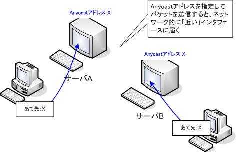 図 Anycastの概要