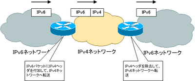 ipv6_tunneling01.png