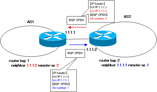 Figure BGP Neighbor Conditions