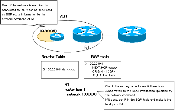 Fig. Example of BGP route generation by the network command