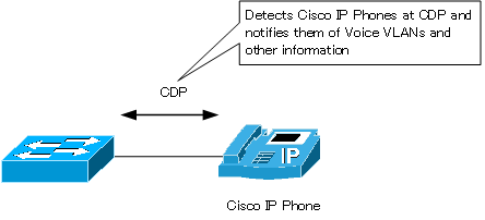 Fig. CDP and Cisco IP Phone