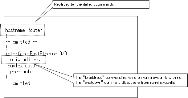 Fig. running-config sample After deleting the command