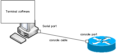 Connecting Cisco Devices to PC (CLI)