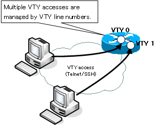 Figure Multiple VTY accesses