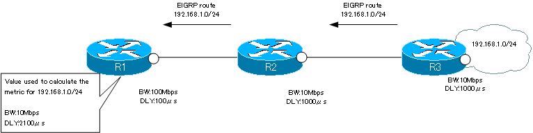 Fig. Example of bandwidth and delay used for metric calculations