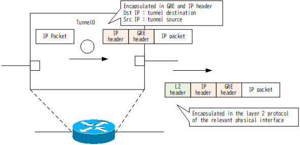 Figure Sending packets from the tunnel interface