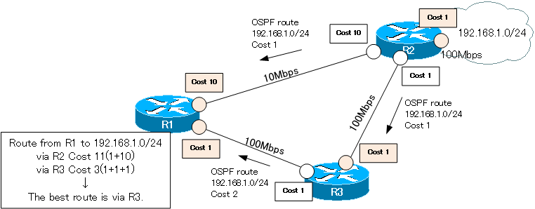 Figure OSPF path cost example