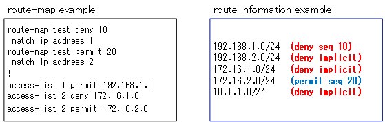 Figure The order of processing of the route map