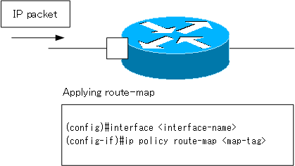 Fig. Applying a route map PBR