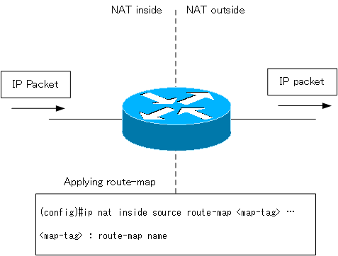Figure Applying a route map NAT