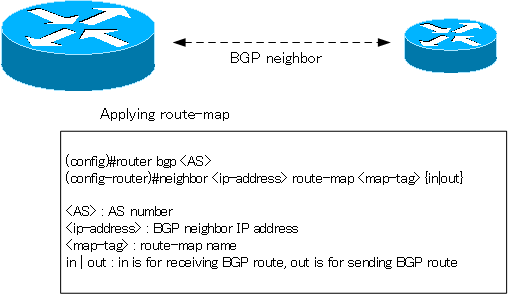 Figure Applying a route map BGP neighbor