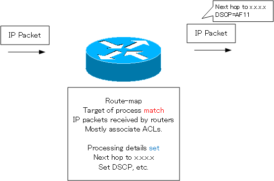 Fig. Purpose of the route-map: Policy Based Routing