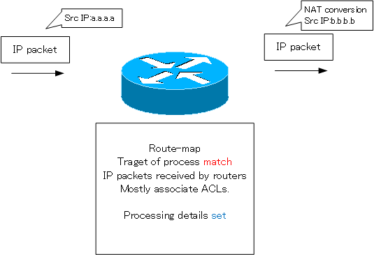 Fig. Purpose of the route-map : Specifying a packet for NAT conversion