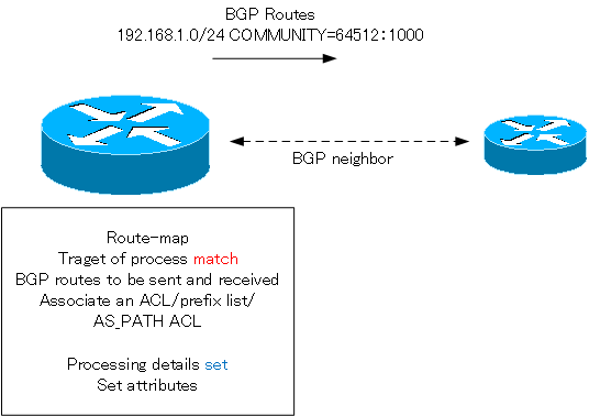 Fig. Purpose of the route-map : Filter the BGP routes and specify attributes
