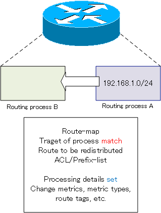 Fig. Purpose of the route-map : Filter routes on redistribution, change metrics, add route tags, etc.