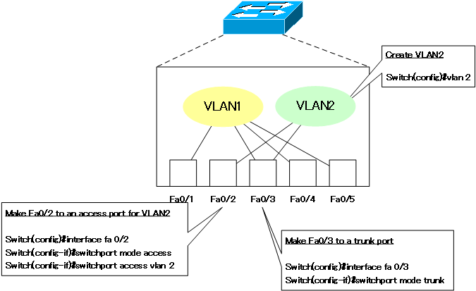 Fig. Configuration example of VLAN and switchport
