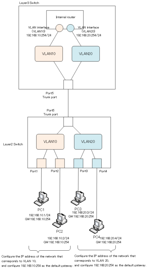 Figure Connecting VLANs of other switches