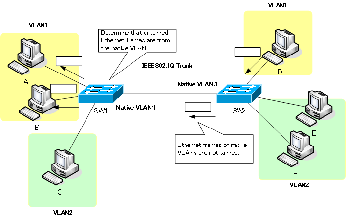 Fig. Recognizing VLANs in a native VLAN