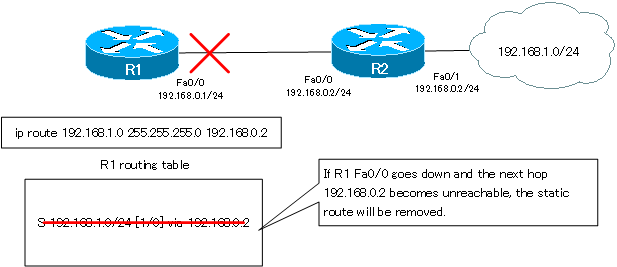 Figure Deleting a Static Route Part 1