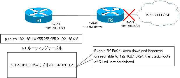 Figure Deleting a Static Route Part 12