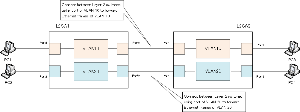 Figure Connecting switches per VLAN