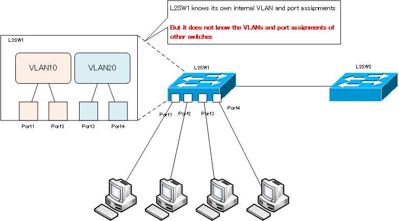 Figure L2SW knows its own VLAN and port assignments