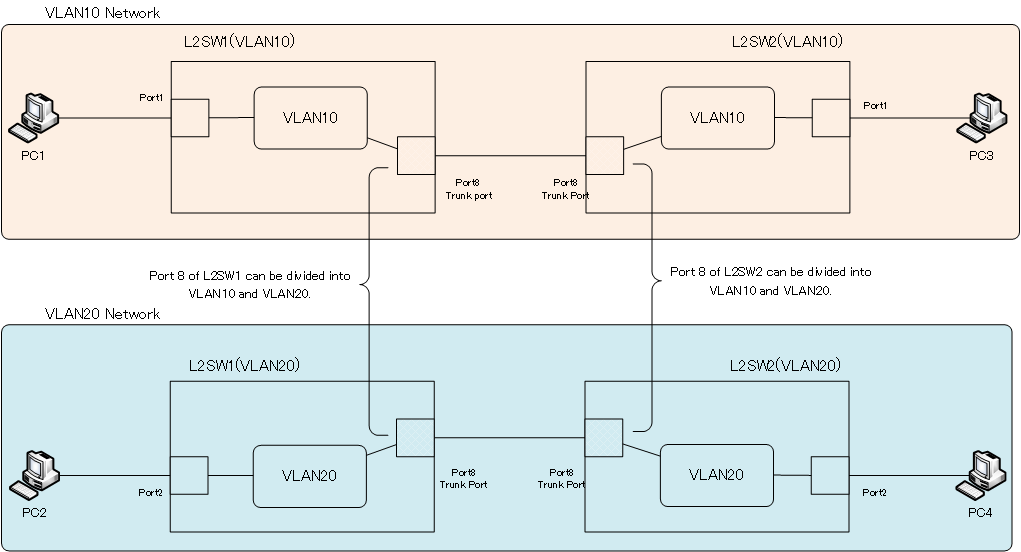 Figure Network diagram with VLANs and trunk ports