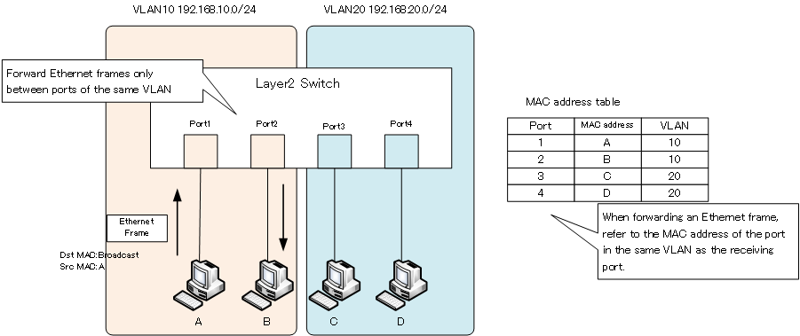 Fig. VLAN overview