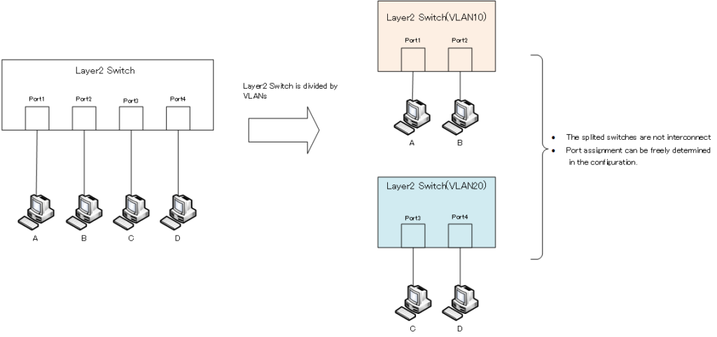 Fig. Layer2 Switch is divided by VLANs