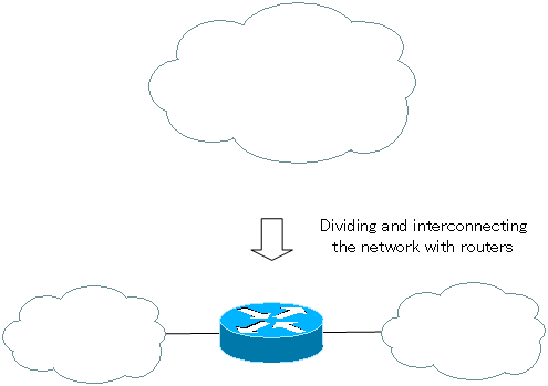 Figure Dividing the network by routers