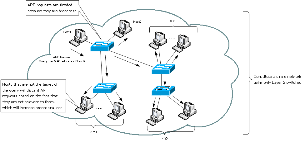 Figure Example of Unnecessary Data Transfer (ARP Request)