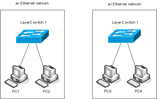 Figure Physically dividing an Ethernet network