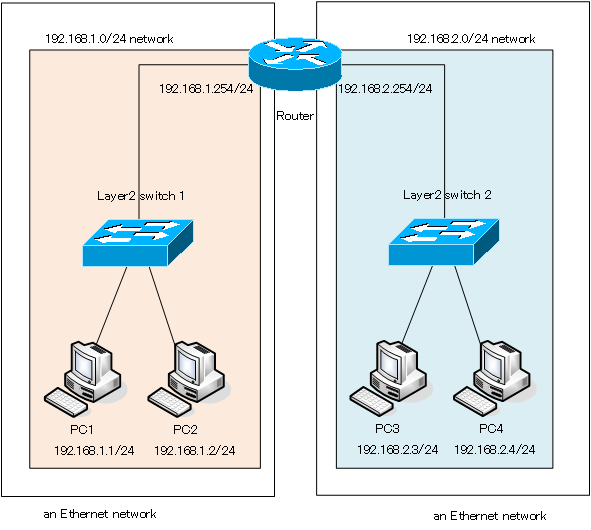 Figure Interconnecting Networks with the Router.