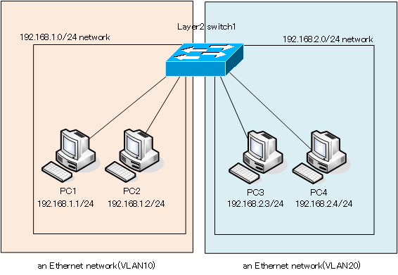 Figure Dividing the network with VLAN
