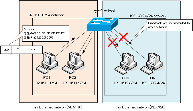 Figure Broadcasts are not forwarded to other networks.
