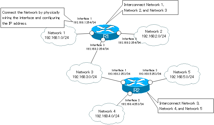 Figure Network interconnection with router.