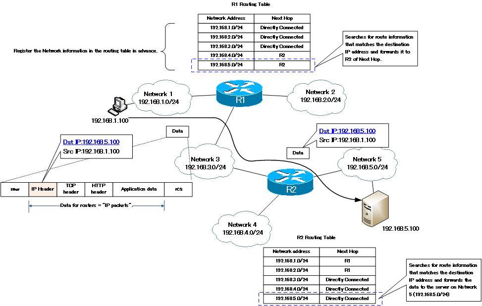 Figure Routing Overview