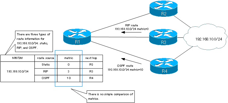 Fig. Learn routes to a network from multiple sources.