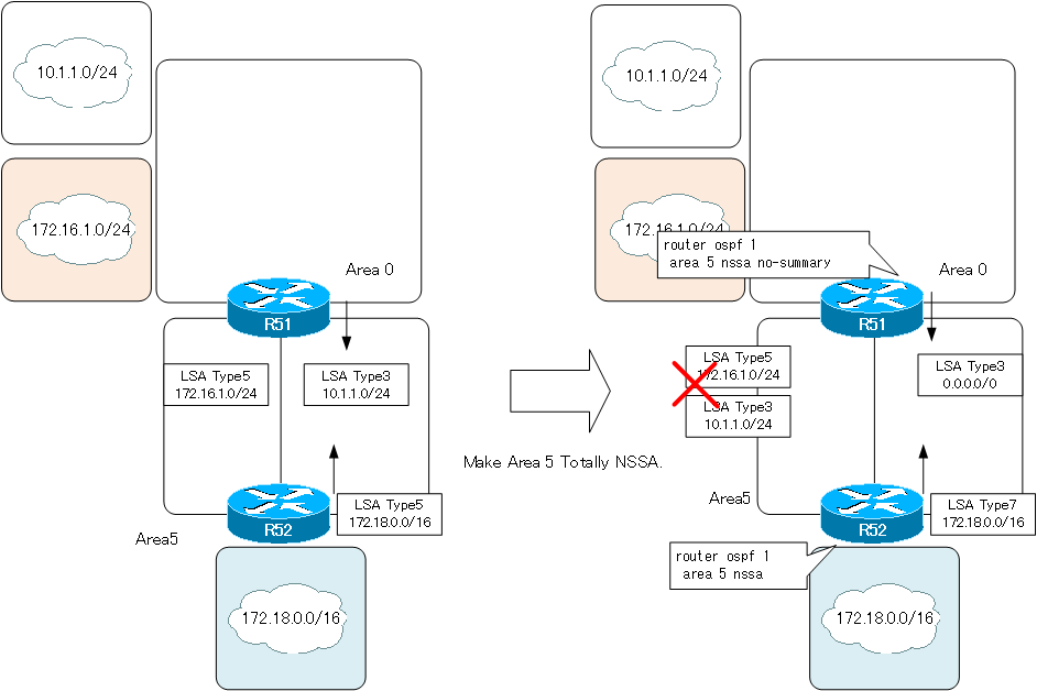 Figure Configuring totally NSSA