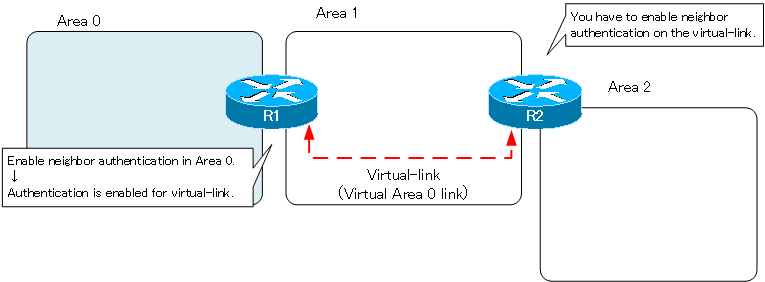 Figure Notes on Neighbor Authentication on Virtual-link