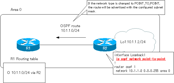 Figure Configure the network type as POINT_TO_POINT