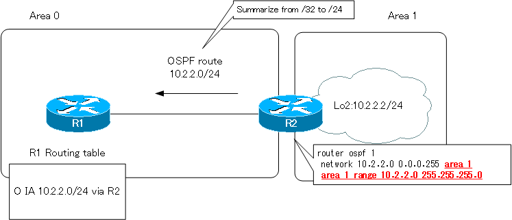 Figure Summarize the routes of the loopback interface