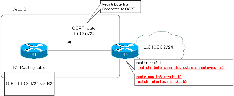Figure Redistribute the route of the loopback interface to OSPF