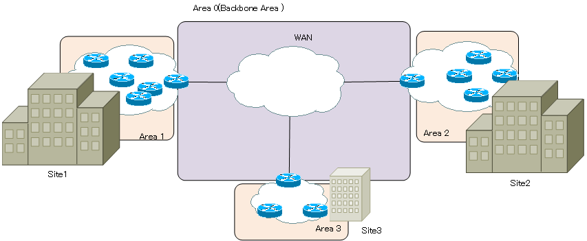 Figure Example of an area layout for an enterprise network