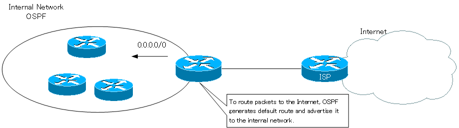 Figure Example of using the default route