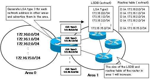 Figure When route summary is not performed