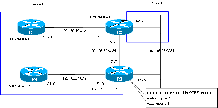 Figure Selecting an inter-area route and an external route