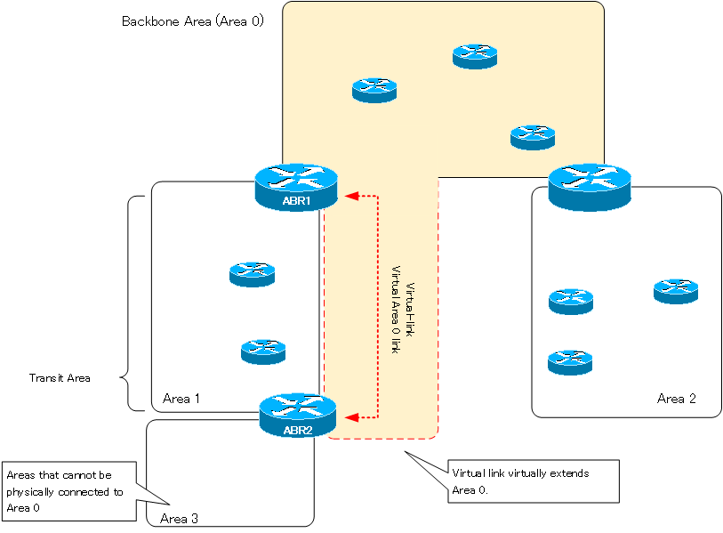 Figure Connecting to Area 0 virtually with a virtual-link